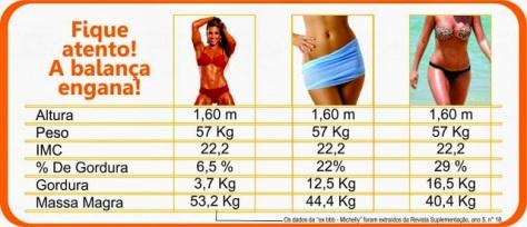 Resultado de imagem para como perder gordura corporal na academia